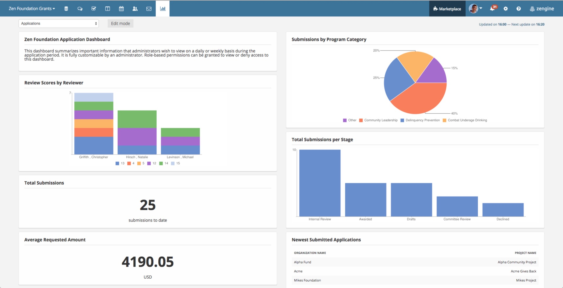WizeHive lifecycle grants management